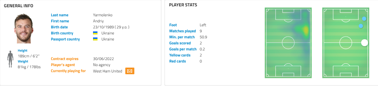 Andriy Yarmolenko West Ham Tactical Analysis Analysis Statistics
