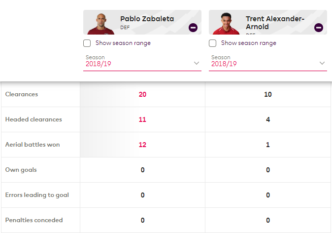 Pablo Zabaleta West Ham Tactical Analysis Analysis Statistics
