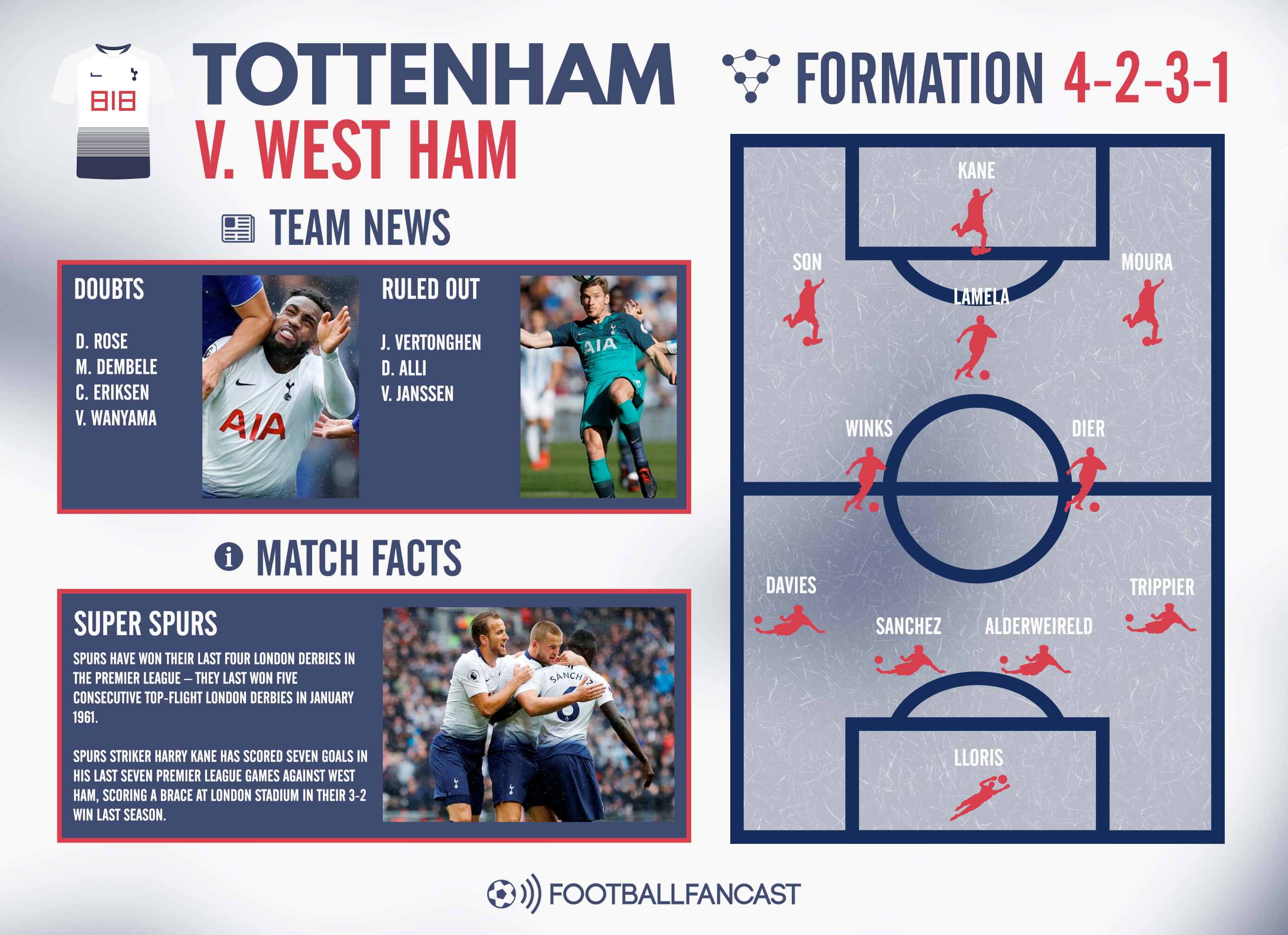 West Ham Tottenham Tactical Analysis Analysis Statistics