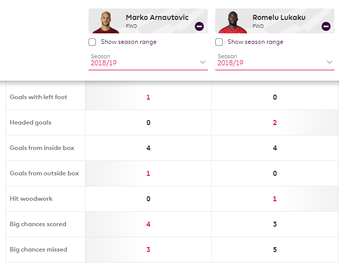 Marko Arnautovic West Ham Man United Tactical Analysis Statistics
