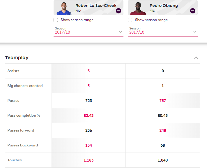 Ruben Loftus-Cheek Chelsea West Ham Tactical Analysis Statistics