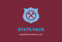 West-Ham-Manchester-City-Premier-League-Statistics-Tactical-Analysis