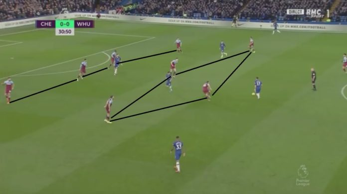 Premier League 2019/20: Chelsea vs West Ham - tactical analysis tactics